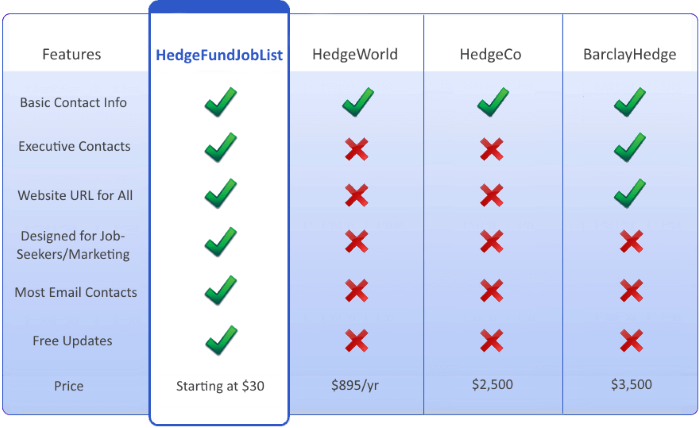 Lists of hedge fund compared.